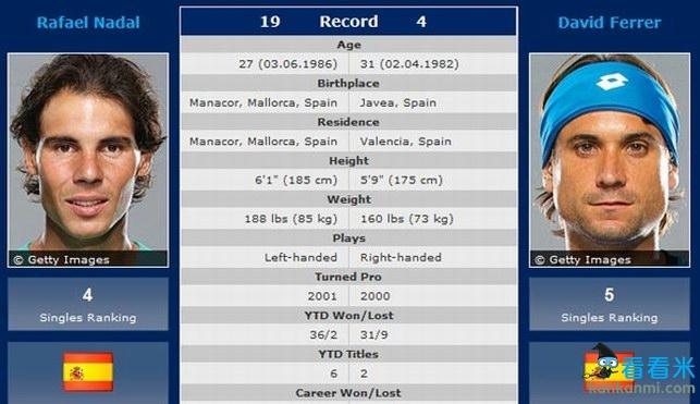 男单前瞻:纳达尔19胜4负绝对上风 红土战费雷尔9年未胜