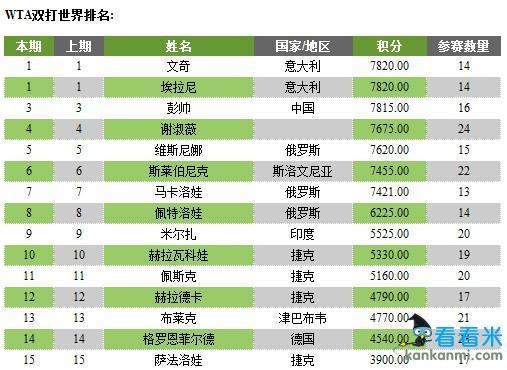 最新WTA女双世界排名 彭帅居第3下周有望冲击No.1