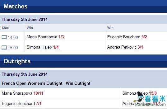 赔率力挺莎拉波娃夺法网冠军 或与哈勒普会师女单决赛