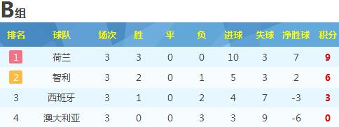 世界杯B组最终积分榜:荷兰智利携手出线 西班牙黯然回家