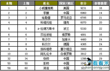 WTA世界排名:小威第一无可撼动 李娜第二已受威胁
