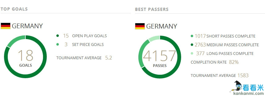 世界杯数据帝:德国狂传4000次 巴西111脚射门成浪射王