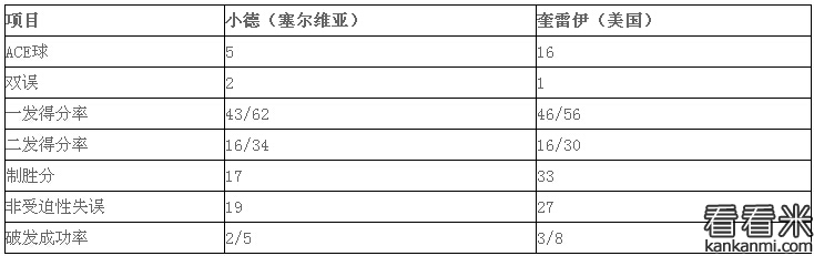 2016赛季温网锦标赛:小德负奎雷伊 无缘16强