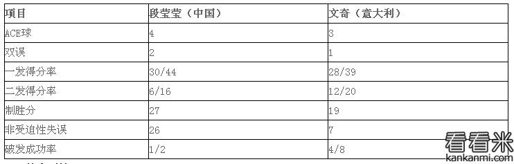 2016温网公开赛:段莹莹吞蛋不敌文奇 无缘女单32强