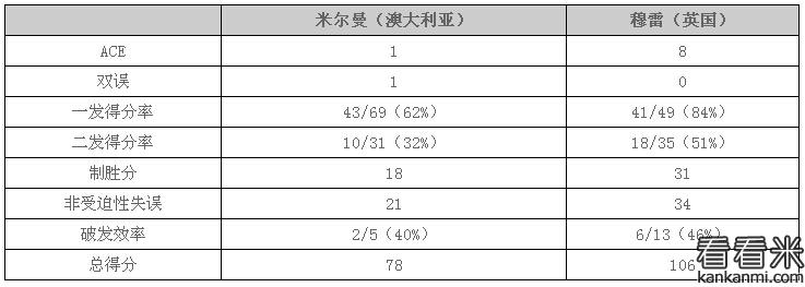 2016年温网男单:穆雷轰ACE橫扫米尔曼 进16强