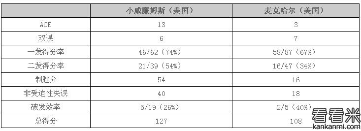 2016温网女单:小威逆转麦克哈尔 晋级32强