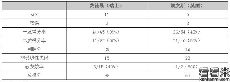 2016温网男单:费德勒橫扫埃文斯轰11记ACE+29制胜分 晋级16强