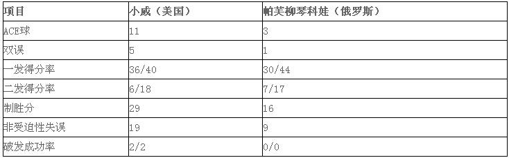 2016温网女单1/4决赛:小威6连胜帕芙柳琴科娃 晋级温网四强