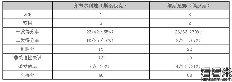 2016温网女单1/4决赛:维斯尼娜完胜齐布尔科娃 进四强战小威