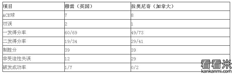 2016温网锦标赛决赛:穆雷3-0橫扫拉奥尼奇 摘第三大满贯