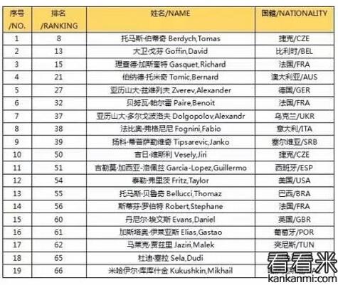 2016 ATP深圳网球公开赛球员名单出炉 伯蒂奇坐镇